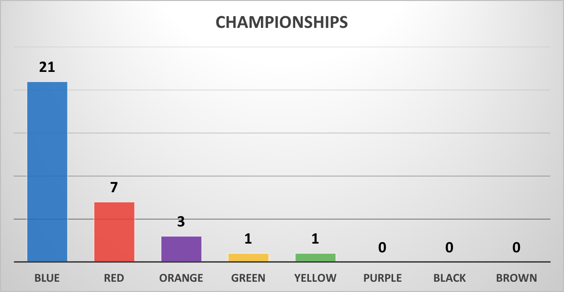 March Madness Why You Should Always Pick Blue And Orange Teams In