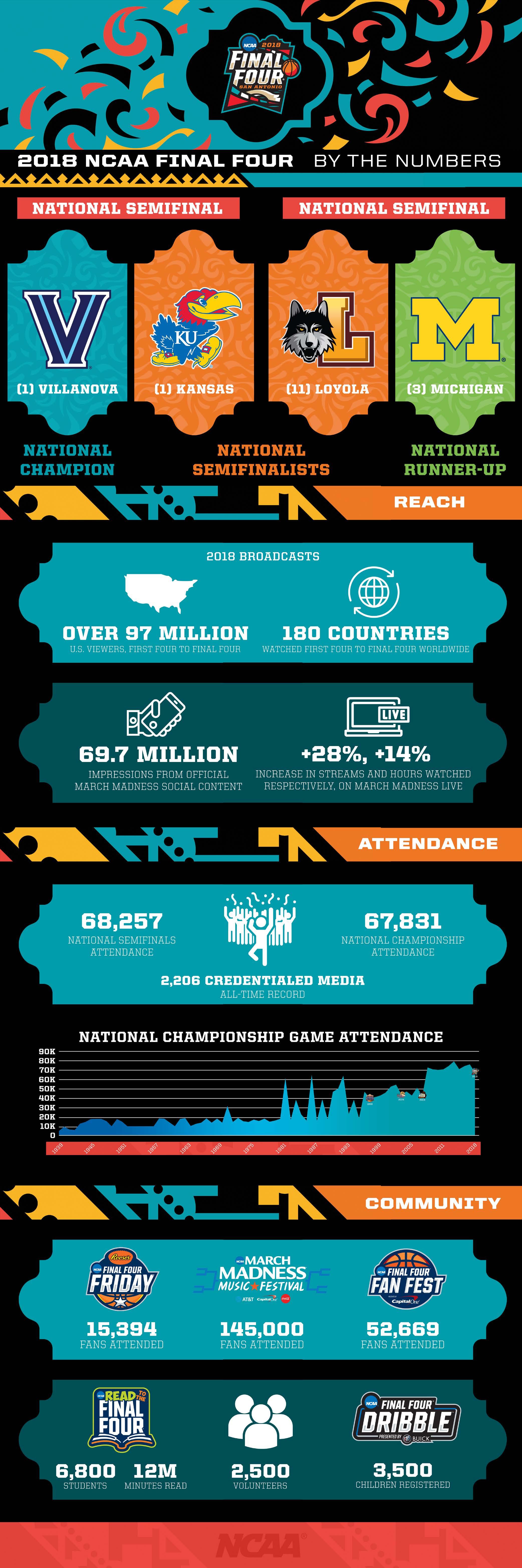 2018 Ncaa Tournament Viewership Attendance Numbers Ncaa Com