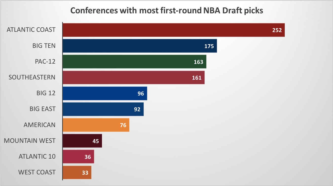 Teams With The Most Draft Success Ncaa Com