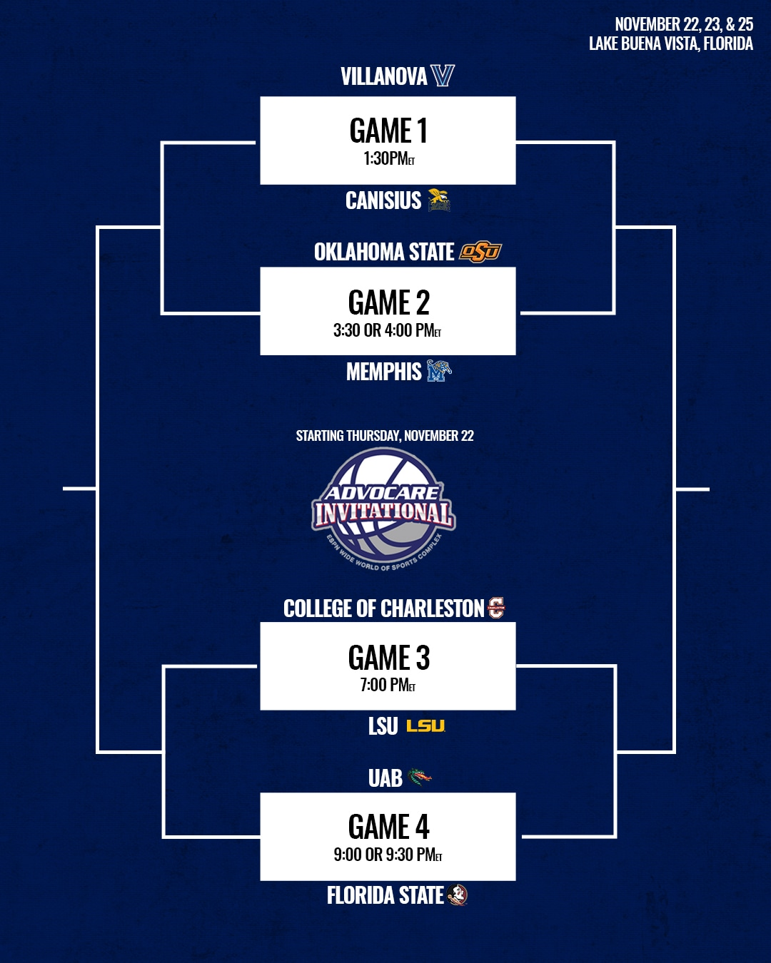 The top half of the bracket includes Virginia Tech hosting Ball State while Alabama plays Northeastern.