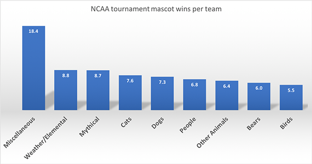 Overall win percentage by mascot