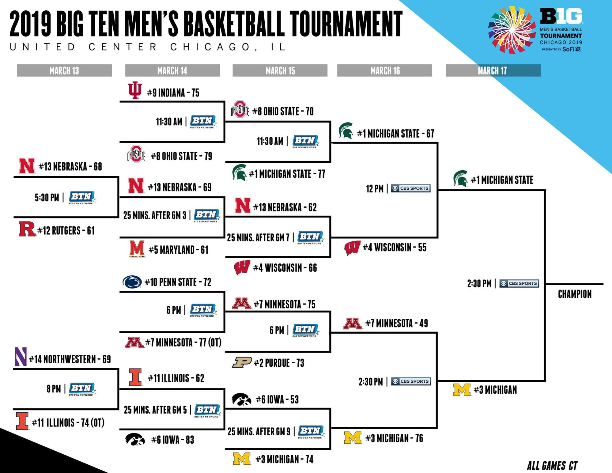Ncaa Bids 2019 Bracket For March Madness Ncaa Com